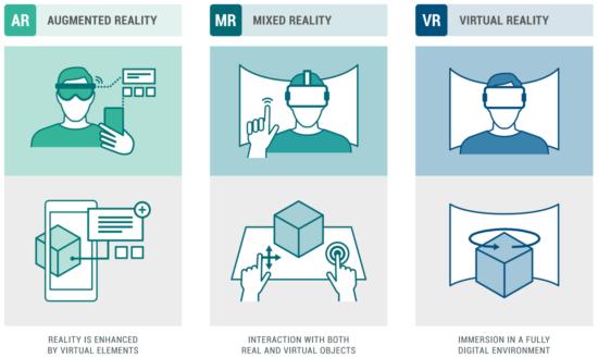 Extending human potential using AR/ MR/ VR